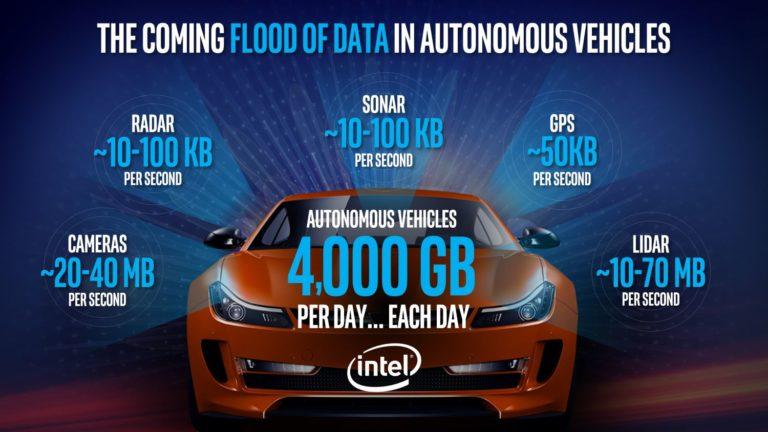 Intel autonomobility