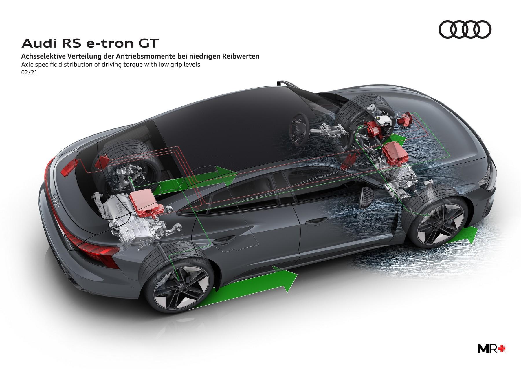 Lo schema della trazione integrale elettrica dell'Audi e-tron GT