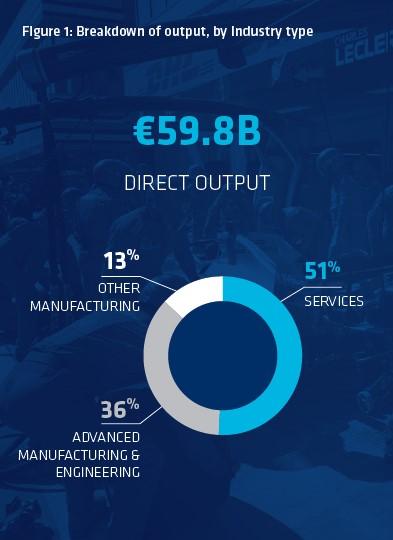 Grafico del valore di mercato dei beni e dei servizi prodotto dal settore del motorsport